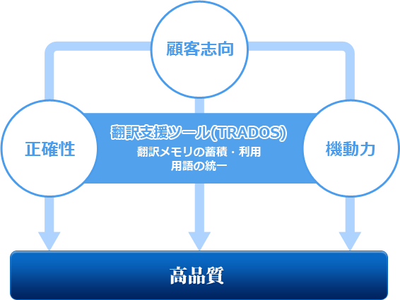 翻訳支援ツールTRADOS活用したジュアルディの翻訳
